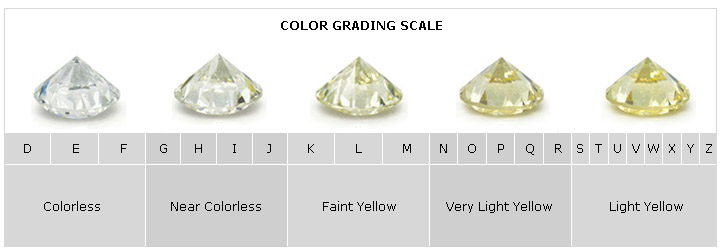 the grade diamonds colorless color scale diamond f chart education learn d